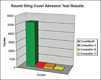 Round Sling Cover Abrasion Test Results