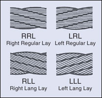 Wire Rope Lay Types